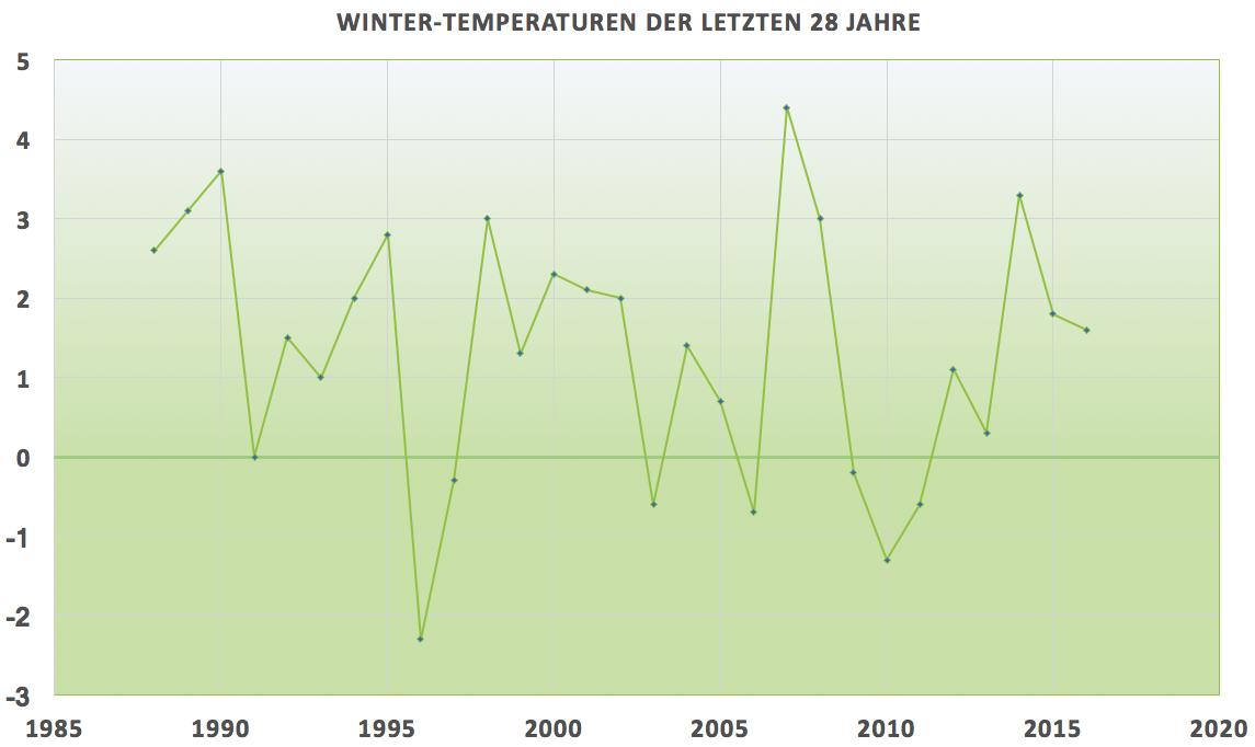 Hier sehen Sie die Winter Temperaturen der letzten Jahre. Unser Winterdienst ist stets vorbereitet.